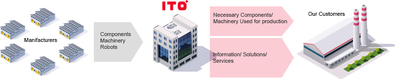 ITO Corporation Role of a Trading Company Industrial Solutions